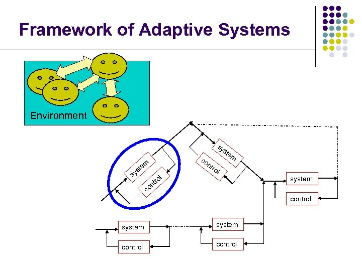 Framework of Adaptive Systems Environment co nt sy ste m m te ro s
