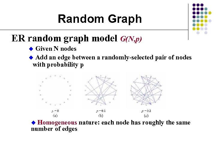 Random Graph ER random graph model G(N, p) Given N nodes u Add an