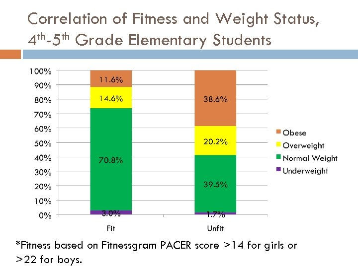 Correlation of Fitness and Weight Status, 4 th-5 th Grade Elementary Students *Fitness based