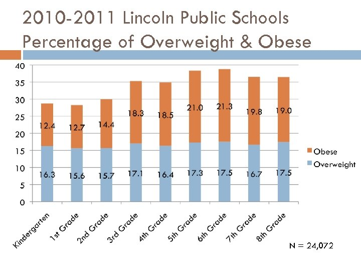 2010 -2011 Lincoln Public Schools Percentage of Overweight & Obese N = 24, 072