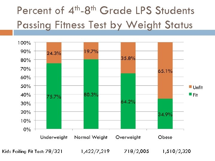 Percent of 4 th-8 th Grade LPS Students Passing Fitness Test by Weight Status