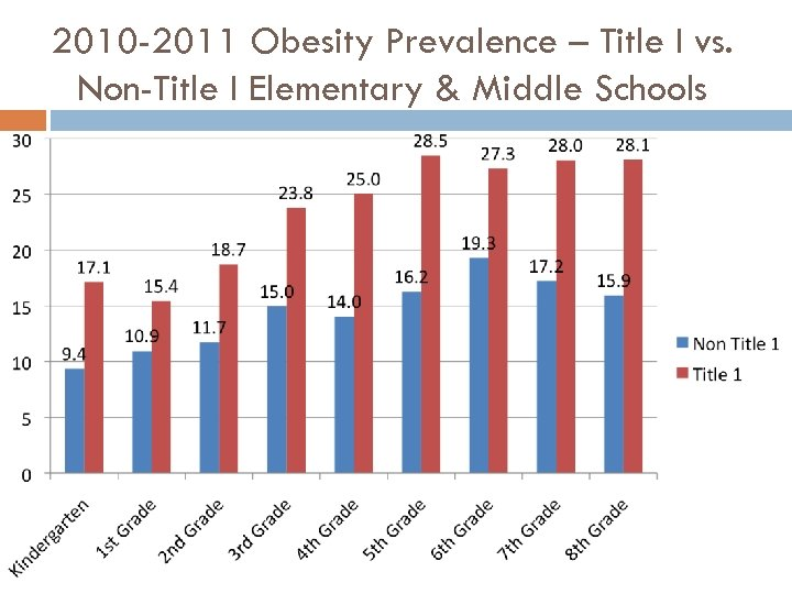 2010 -2011 Obesity Prevalence – Title I vs. Non-Title I Elementary & Middle Schools