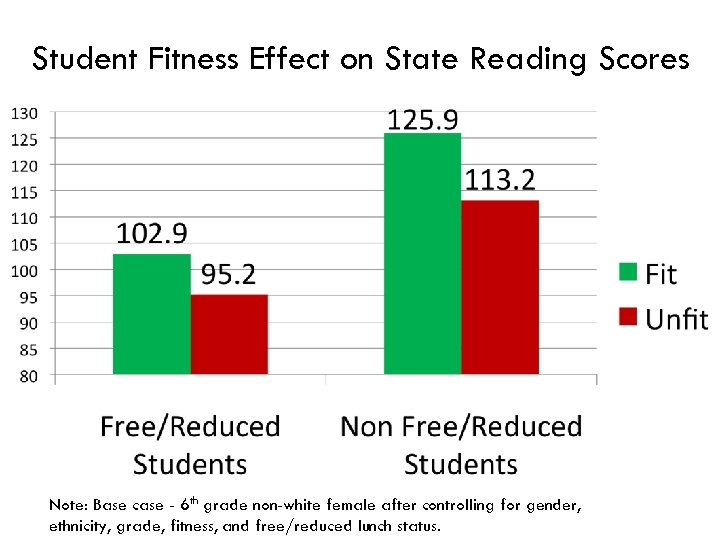 Student Fitness Effect on State Reading Scores Note: Base case - 6 th grade