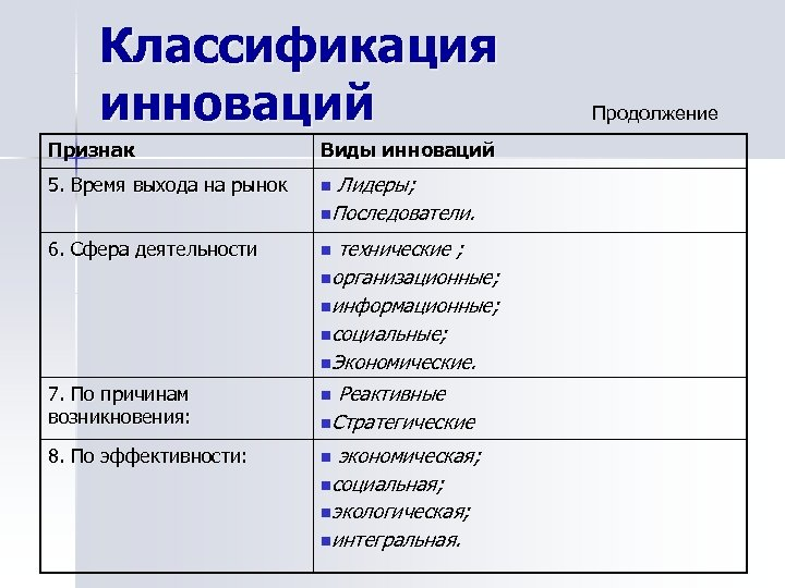 Классификация инноваций Признак Виды инноваций 5. Время выхода на рынок n 6. Сфера деятельности