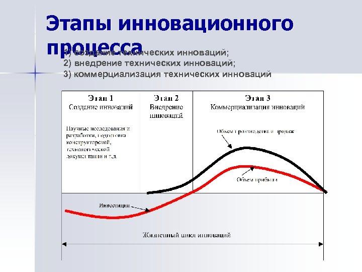 Этапы инновационного процесса 1) создание технических инноваций; 2) внедрение технических инноваций; 3) коммерциализация технических