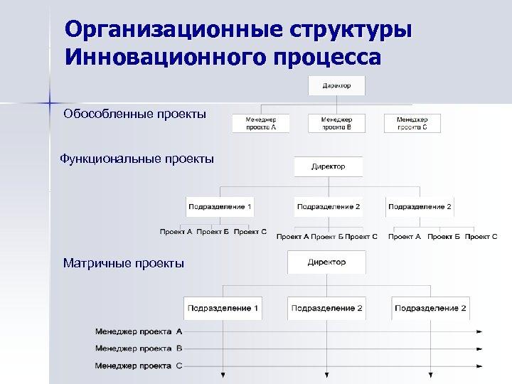 Организационные структуры Инновационного процесса Обособленные проекты Функциональные проекты Матричные проекты
