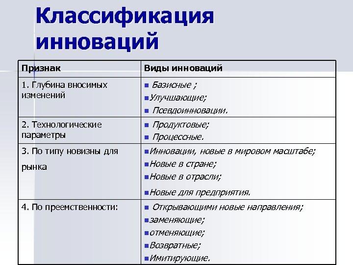Классификация инноваций Признак Виды инноваций 1. Глубина вносимых изменений n 2. Технологические параметры n