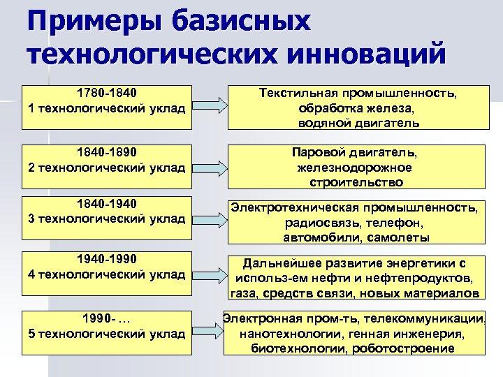 Примеры базисных технологических инноваций 1780 -1840 1 технологический уклад Текстильная промышленность, обработка железа, водяной
