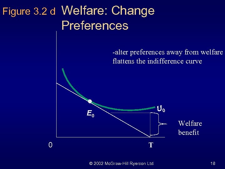 Figure 3. 2 d Welfare: Change Preferences -alter preferences away from welfare flattens the