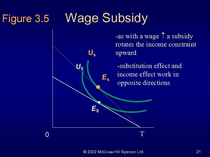 Figure 3. 5 Wage Subsidy -as with a wage a subsidy rotates the income