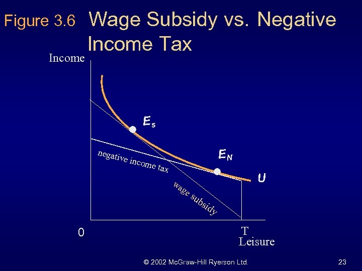 Figure 3. 6 Income Wage Subsidy vs. Negative Income Tax Es negat ive in