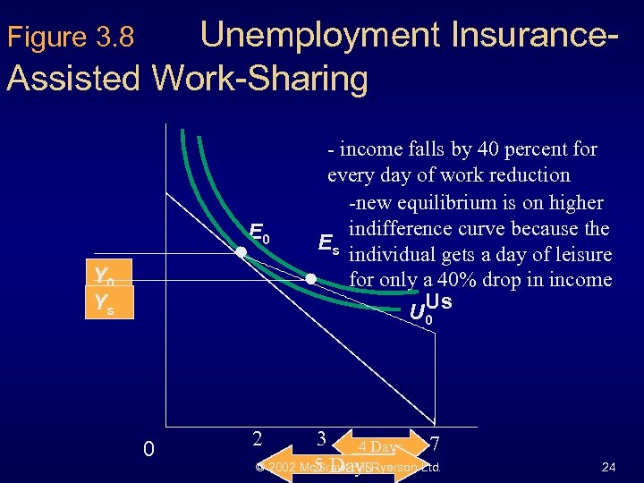 Unemployment Insurance. Assisted Work-Sharing Figure 3. 8 E 0 Ys 0 - income falls