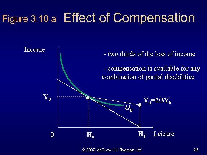 Figure 3. 10 a Effect of Compensation Income - two thirds of the loss