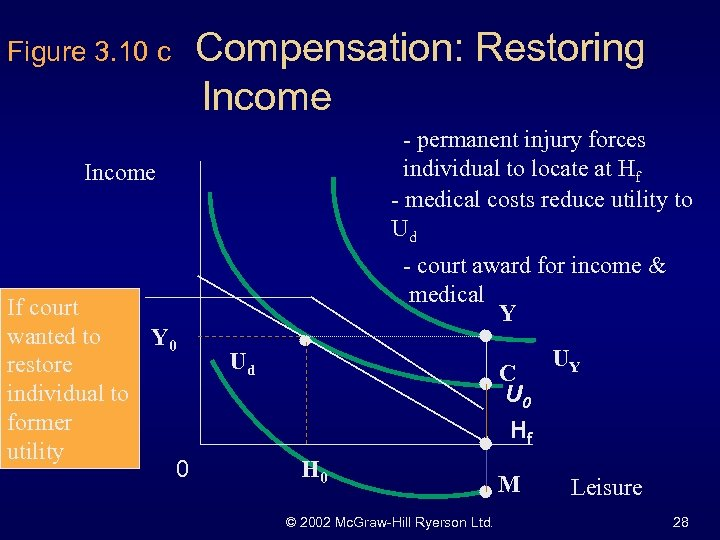 Figure 3. 10 c Compensation: Restoring Income - permanent injury forces individual to locate
