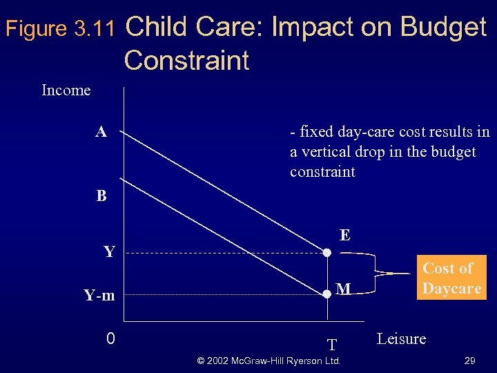 Figure 3. 11 Child Care: Impact on Budget Constraint Income A - fixed day-care