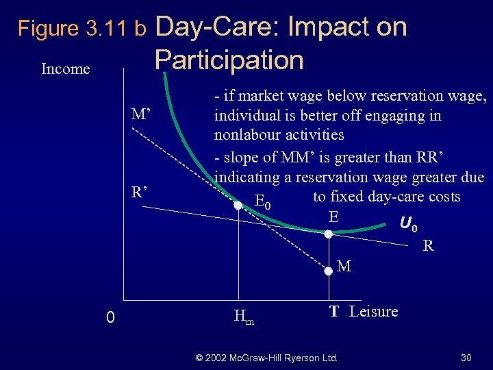 Figure 3. 11 b Income M' R' 0 Day-Care: Impact on Participation - if