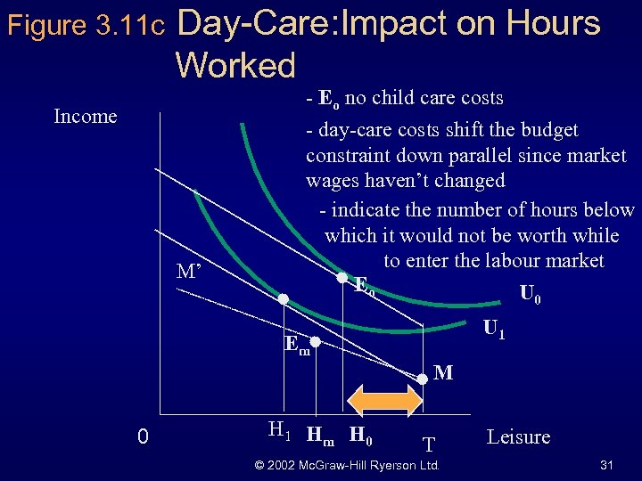 Figure 3. 11 c Day-Care: Impact on Hours Worked - Eo no child care