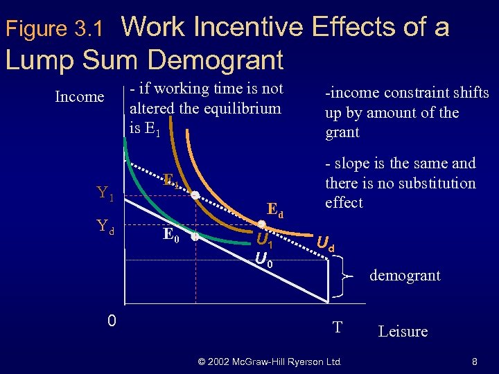 Work Incentive Effects of a Lump Sum Demogrant Figure 3. 1 - if working