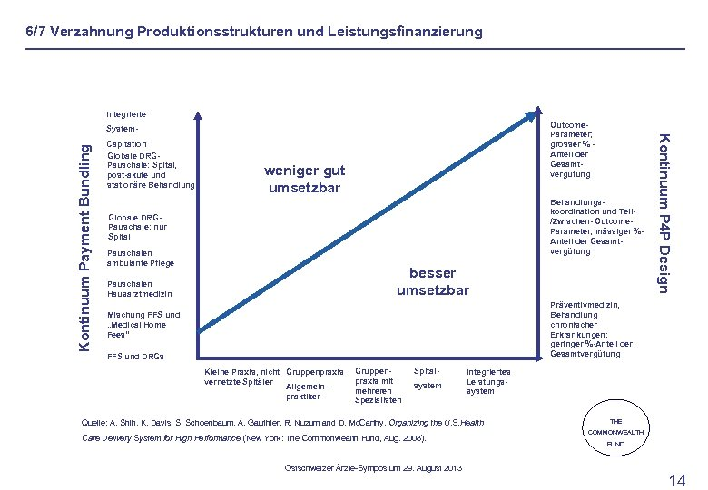 6/7 Verzahnung Produktionsstrukturen und Leistungsfinanzierung Integrierte Kontinuum Payment Bundling Capitation Globale DRGPauschale: Spital, post-akute