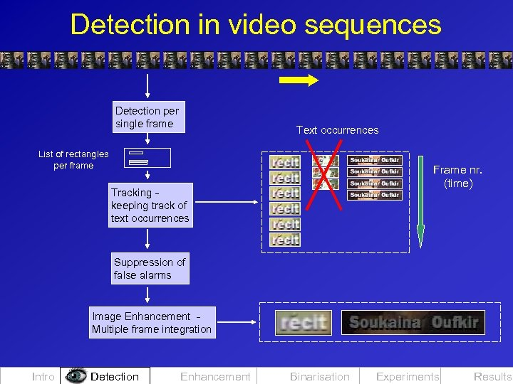 Detection in video sequences Detection per single frame Text occurrences List of rectangles per