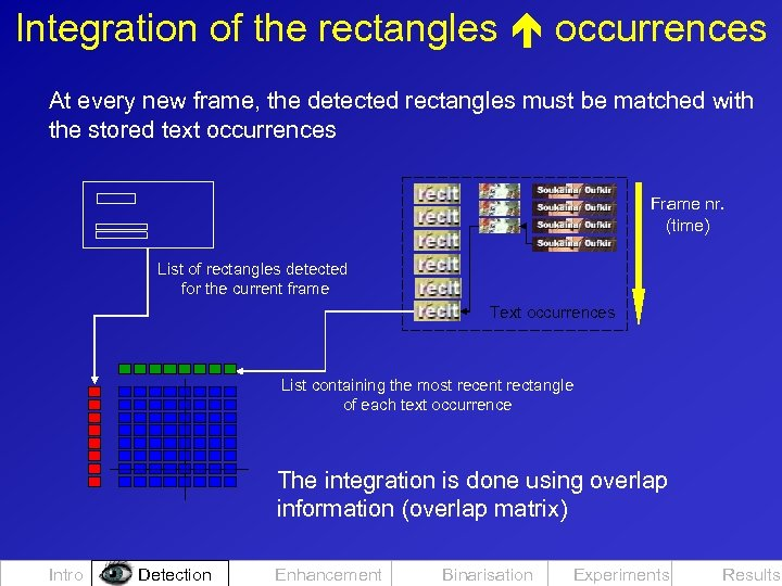 Integration of the rectangles occurrences At every new frame, the detected rectangles must be