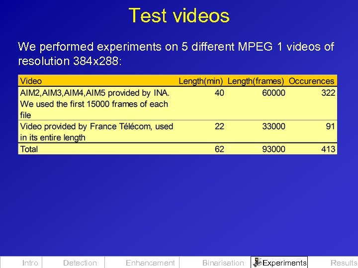 Test videos We performed experiments on 5 different MPEG 1 videos of resolution 384