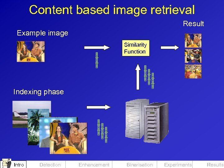 Content based image retrieval Result Example image Similarity Function Indexing phase Intro Detection Enhancement