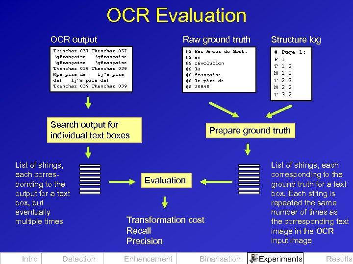 OCR Evaluation OCR output Raw ground truth Tkenchar 037 'gfrançaise Tkenchar 038 Mpe pire