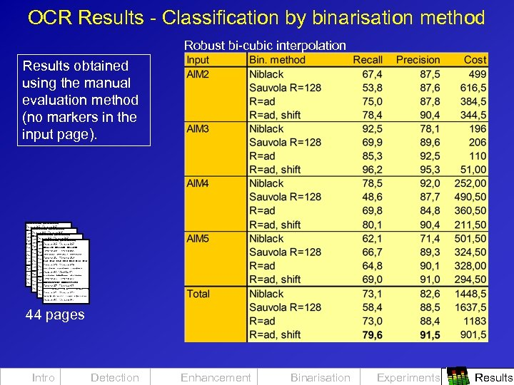 OCR Results - Classification by binarisation method Robust bi-cubic interpolation Results obtained using the