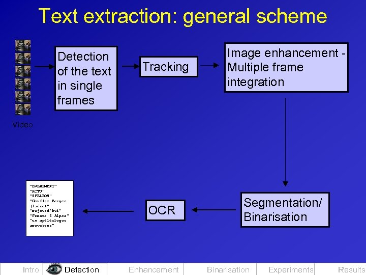 Text extraction: general scheme Detection of the text in single frames Tracking Image enhancement