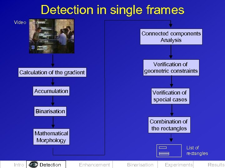 Detection in single frames Video Connected components Analysis Calculation of the gradient Accumulation Verification