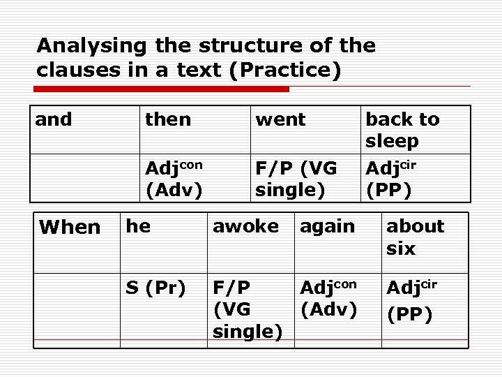 Analysing the structure of the clauses in a text (Practice) and went Adjcon (Adv)
