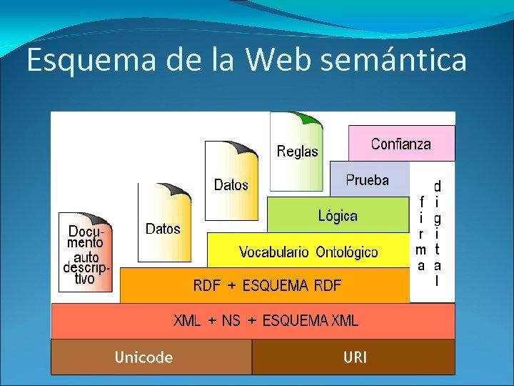 Esquema de la Web semántica