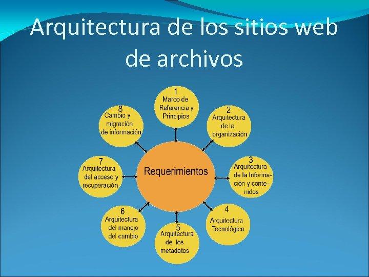 Arquitectura de los sitios web de archivos