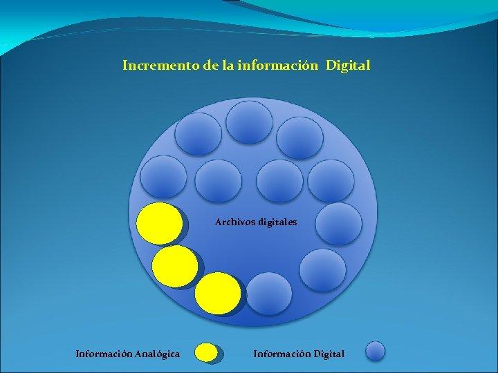 Incremento de la información Digital Archivos digitales Información Analógica Información Digital