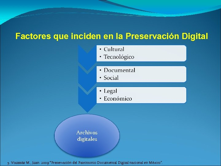 Factores que inciden en la Preservación Digital Archivos digitales 5. Voutssás M. , Juan.