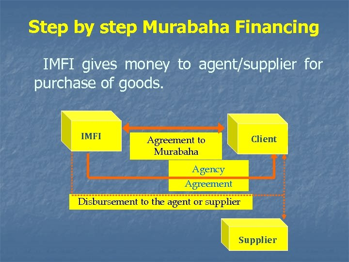 Step by step Murabaha Financing IMFI gives money to agent/supplier for purchase of goods.