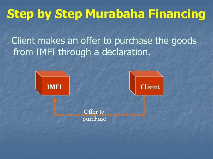Step by Step Murabaha Financing Client makes an offer to purchase the goods from