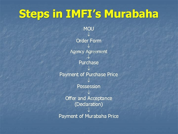 Steps in IMFI's Murabaha MOU Order Form Agency Agreement Purchase Payment of Purchase Price
