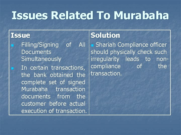 Issues Related To Murabaha Issue n n Filling/Signing of All Documents Simultaneously In certain