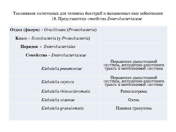 Таксономия патогенных для человека бактерий и вызываемые ими заболевания 10. Представители семейства Enterobacteriaceae Отдел