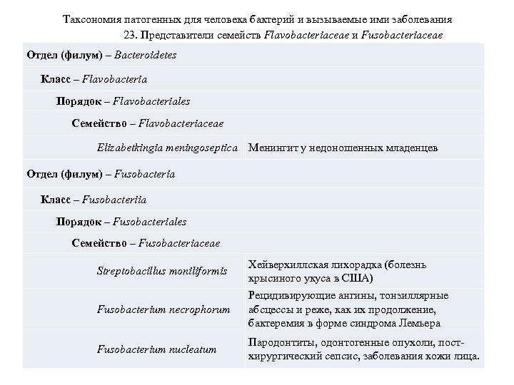 Таксономия патогенных для человека бактерий и вызываемые ими заболевания 23. Представители семейств Flavobacteriaceae и