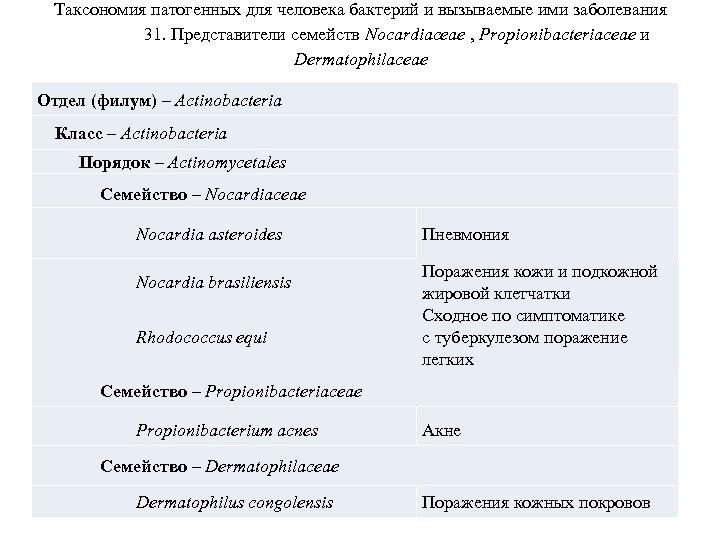 Таксономия патогенных для человека бактерий и вызываемые ими заболевания 31. Представители семейств Nocardiaceae ,