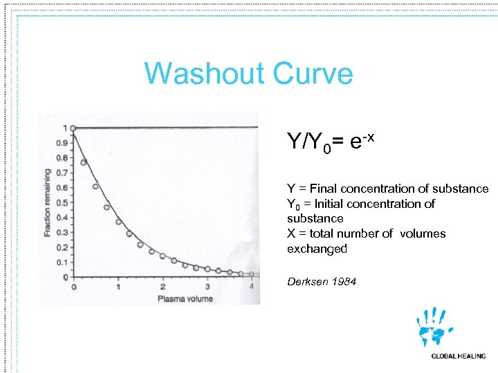 Washout Curve Y/Y 0= e-x Y = Final concentration of substance Y 0 =