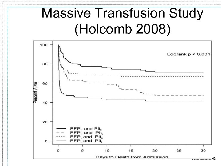 Massive Transfusion Study (Holcomb 2008)