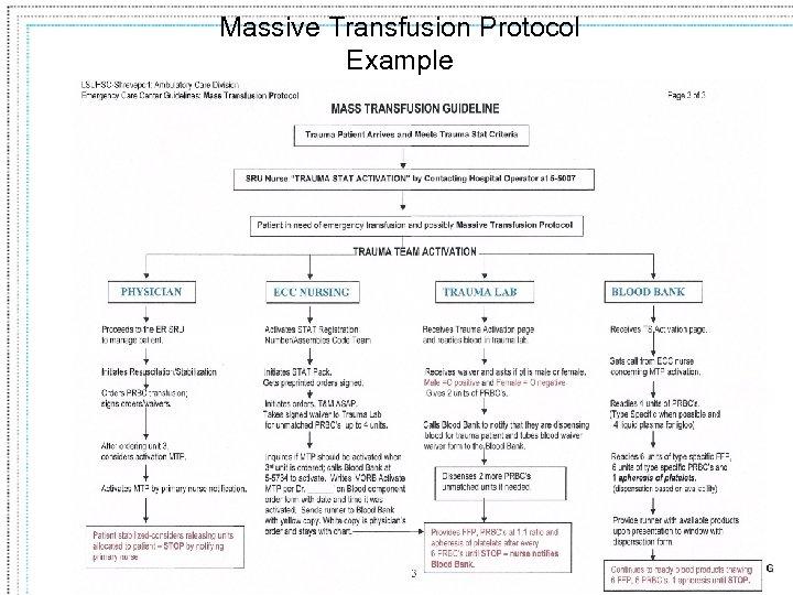 Massive Transfusion Protocol Example