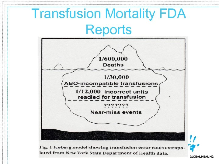 Transfusion Mortality FDA Reports