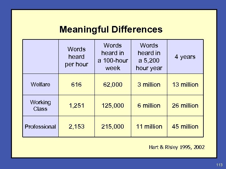 Meaningful Differences Words heard per hour Words heard in a 100 -hour week Words