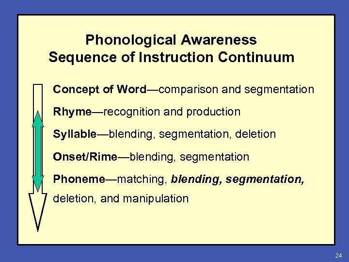 Phonological Awareness Sequence of Instruction Continuum Concept of Word—comparison and segmentation Rhyme—recognition and production