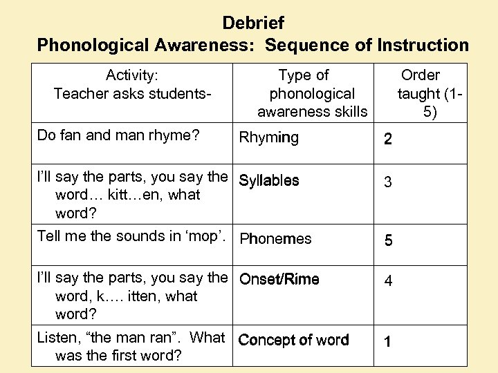 Debrief Phonological Awareness: Sequence of Instruction Activity: Teacher asks students. Do fan and man
